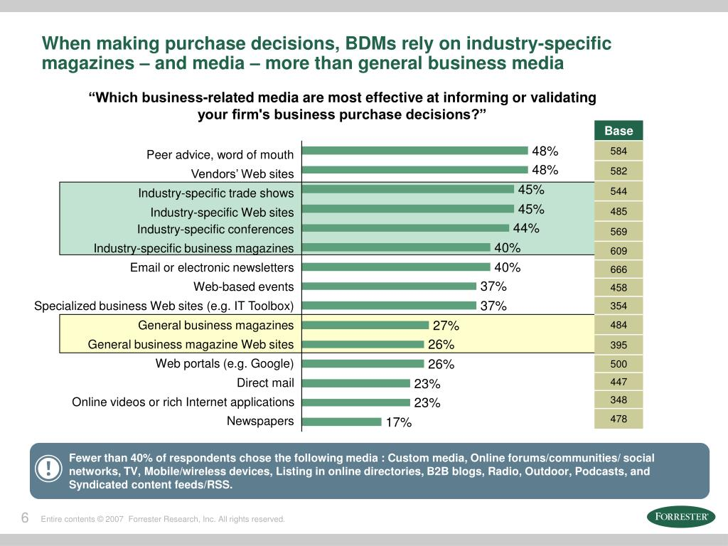 Fewer than 40% of respondents chose the following media : Custom media, Online forums/communities/ social networks, TV, Mobile/wireless devices, Listing in online directories, B2B blogs, Radio, Outdoor, Podcasts, and Syndicated content feeds/RSS.