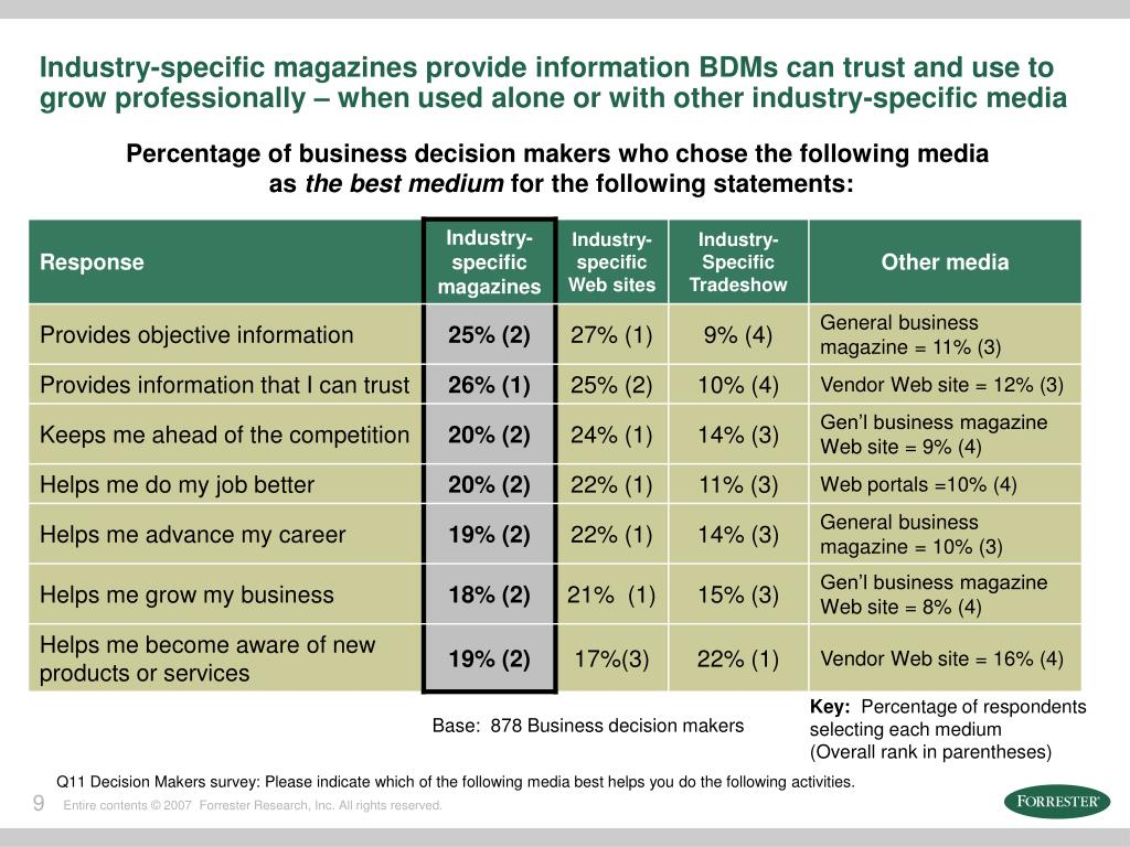 Industry-specific magazines provide information BDMs can trust and use to grow professionally – when used alone or with other industry-specific media