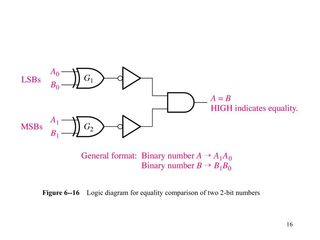 Figure 6--16