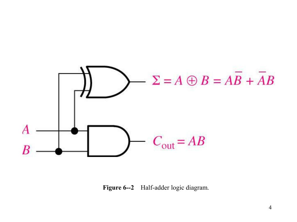 Figure 6--2