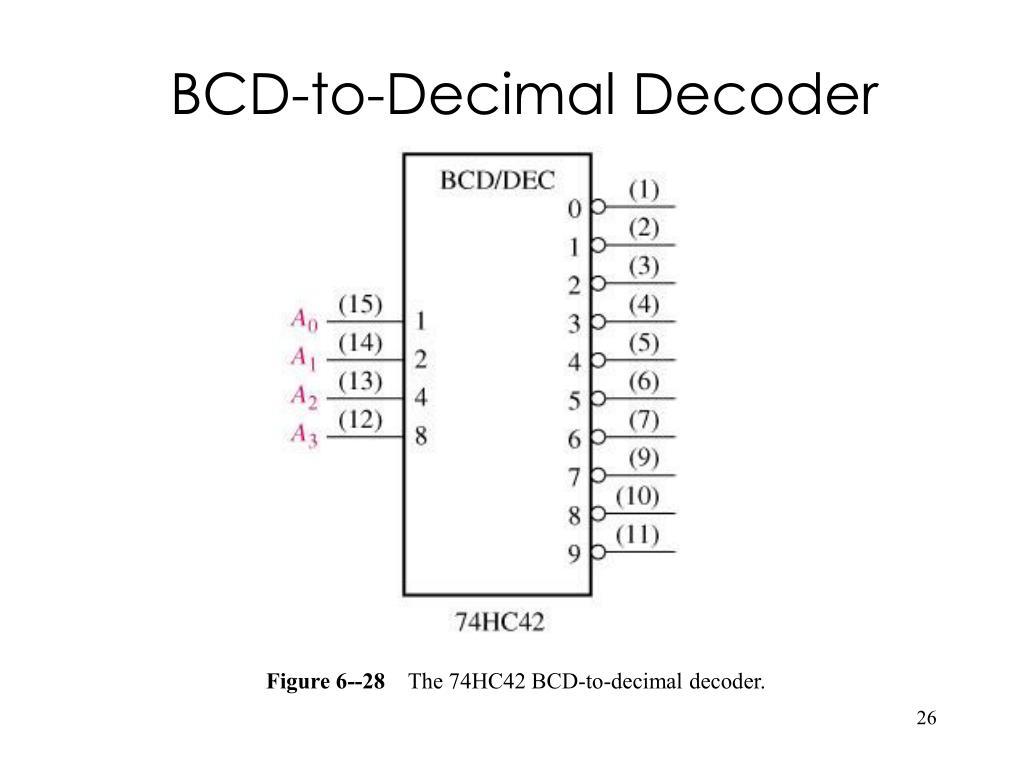 BCD-to-Decimal Decoder