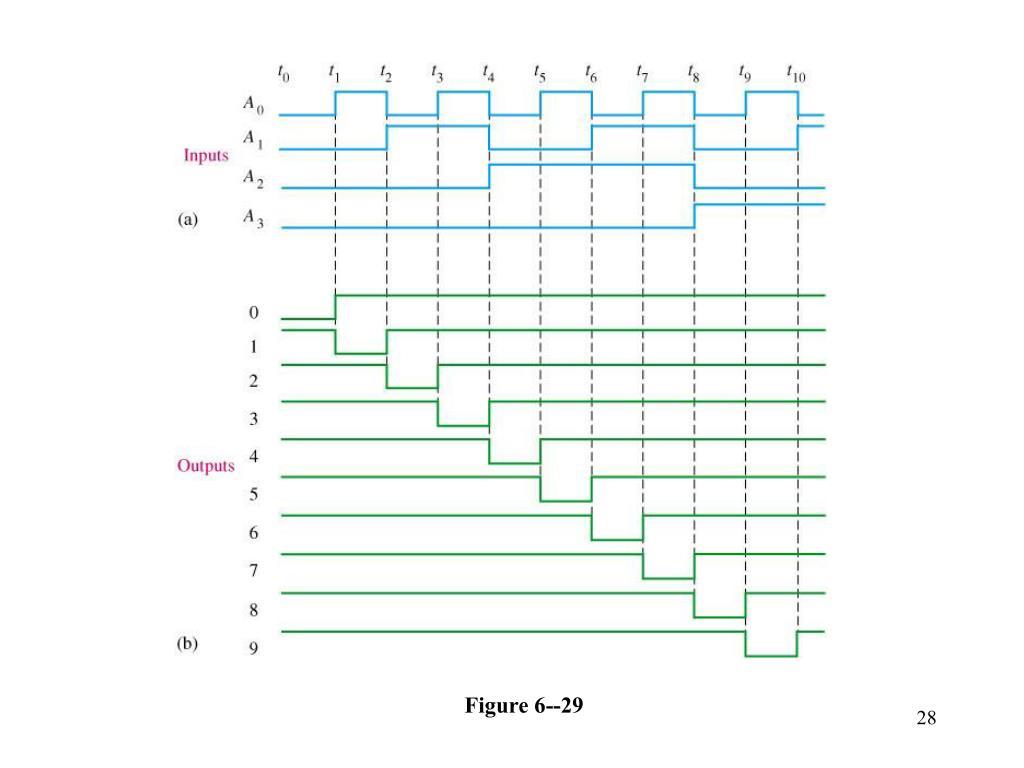 Figure 6--29