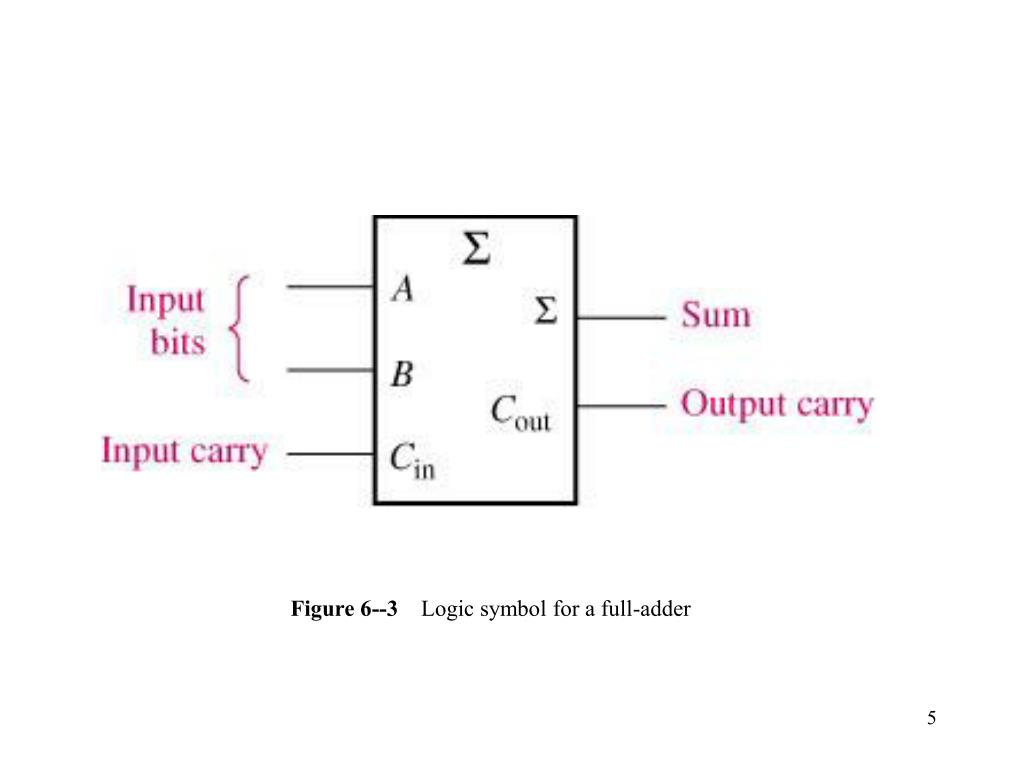 Figure 6--3
