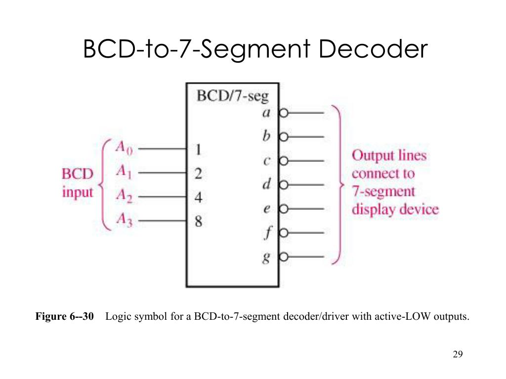 BCD-to-7-Segment Decoder
