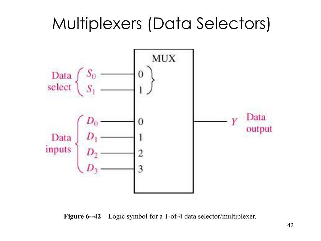 Multiplexers (Data Selectors)