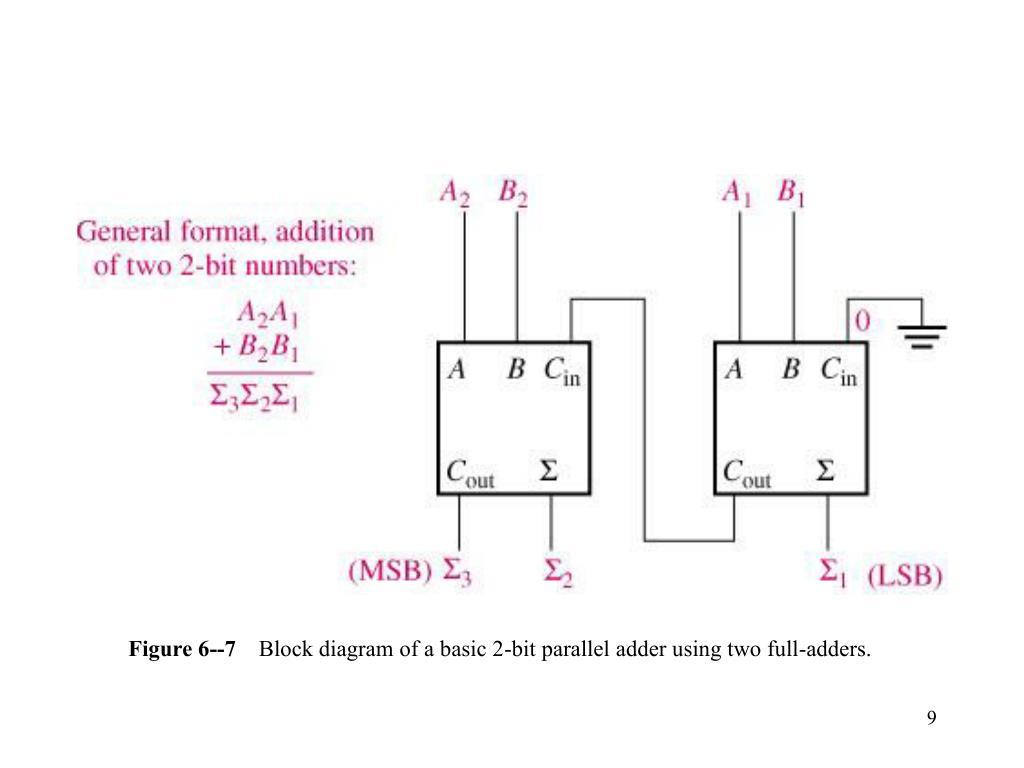 Figure 6--7