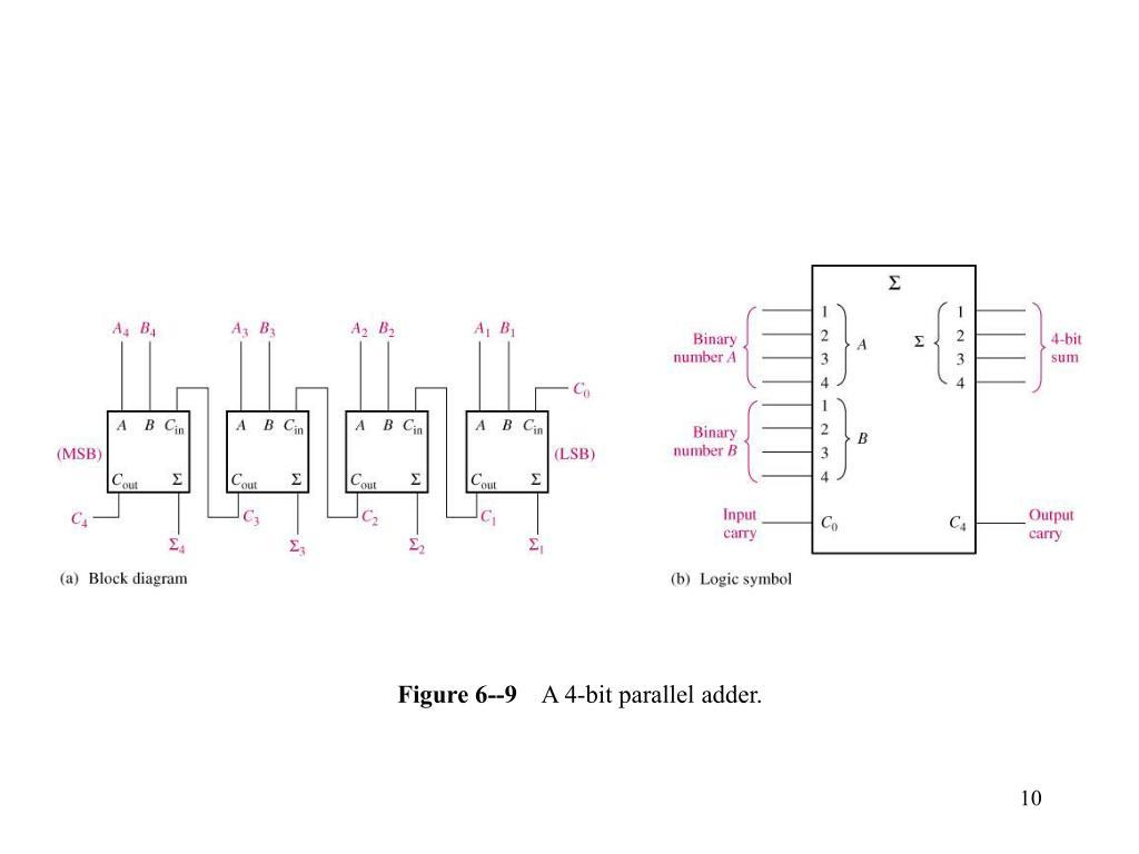Figure 6--9
