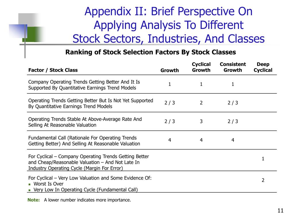 Appendix II: Brief Perspective On