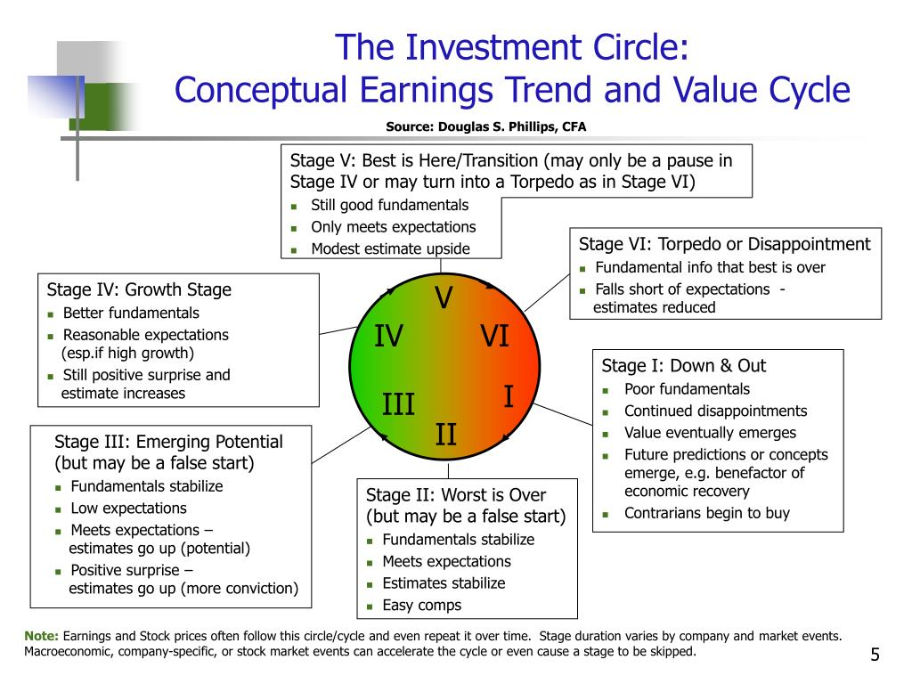 The Investment Circle:
