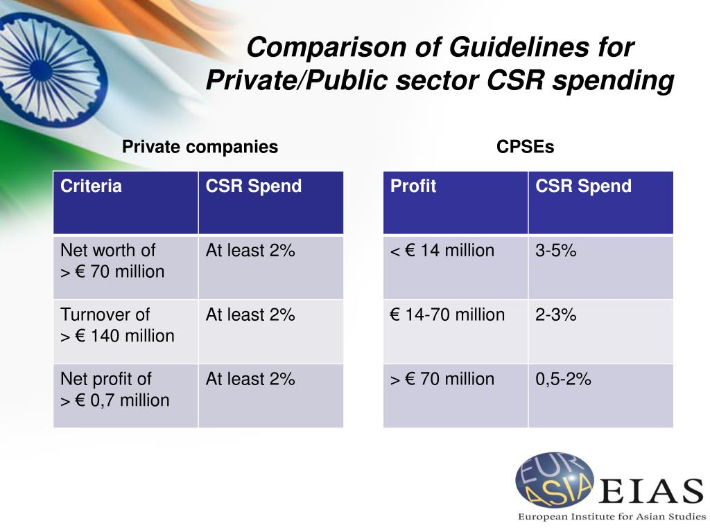 Comparison of Guidelines for Private/Public sector CSR spending