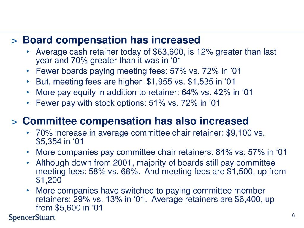 Board compensation has increased