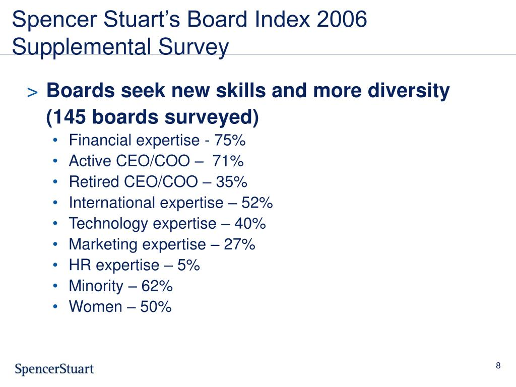 Spencer Stuart's Board Index 2006