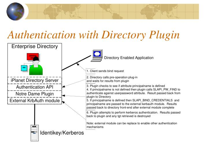 Authentication with Directory Plugin
