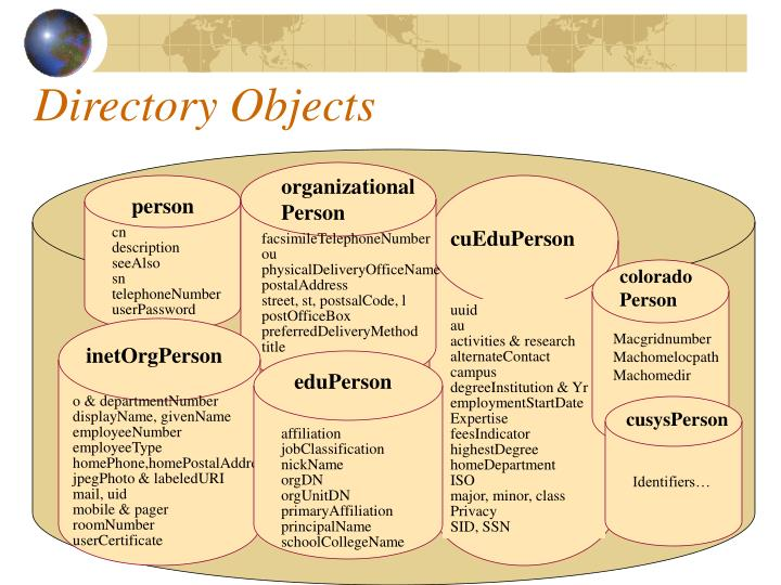 Directory Objects