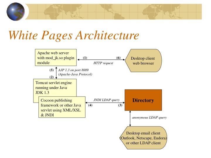 White Pages Architecture