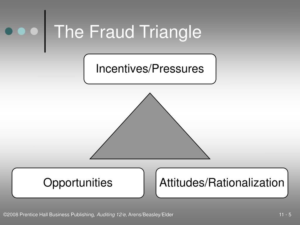 The Fraud Triangle