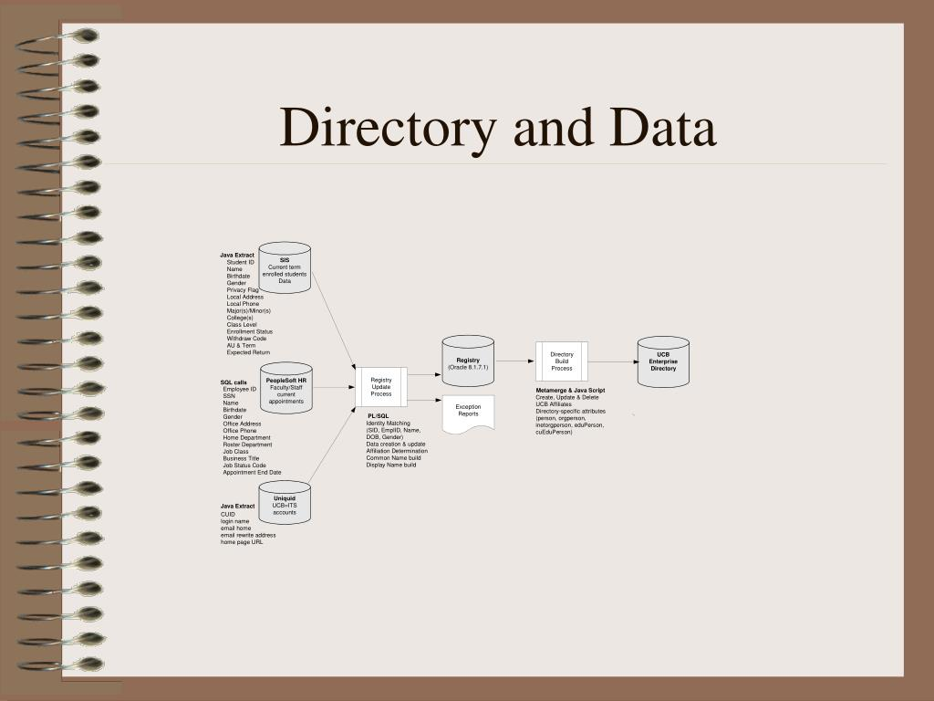 Directory and Data