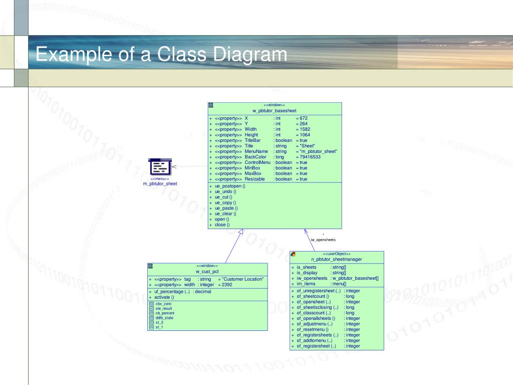 Example of a Class Diagram