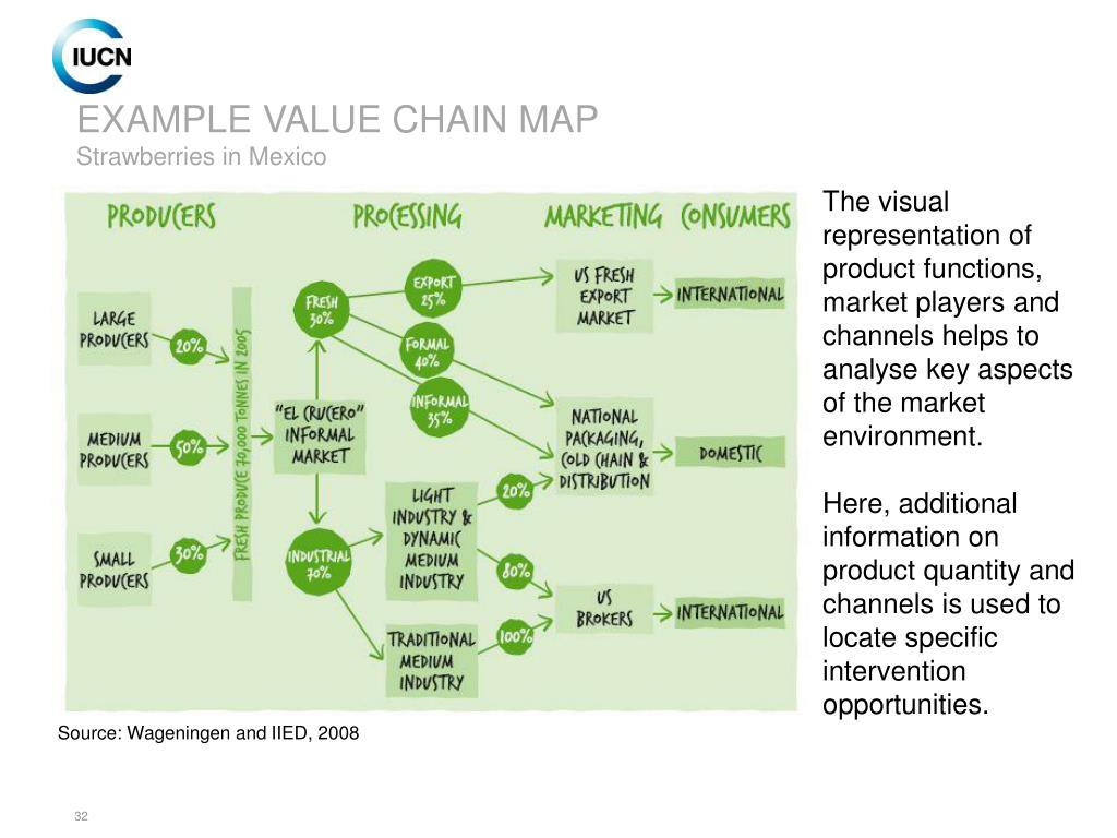 EXAMPLE VALUE CHAIN MAP
