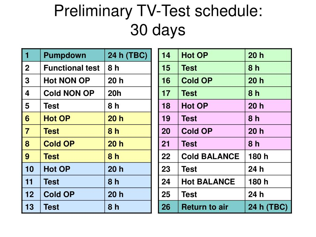 Preliminary TV-Test schedule: