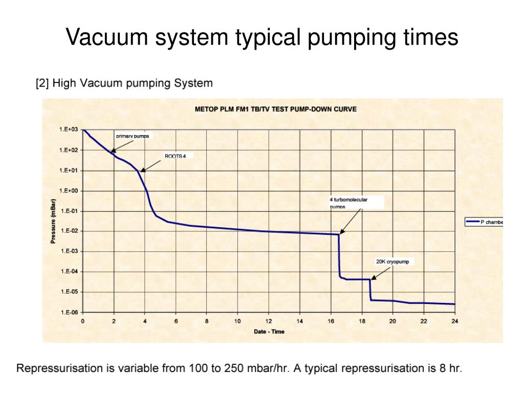 Vacuum system typical pumping times