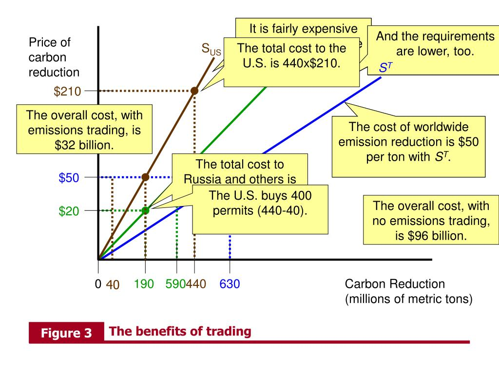 The benefits of trading
