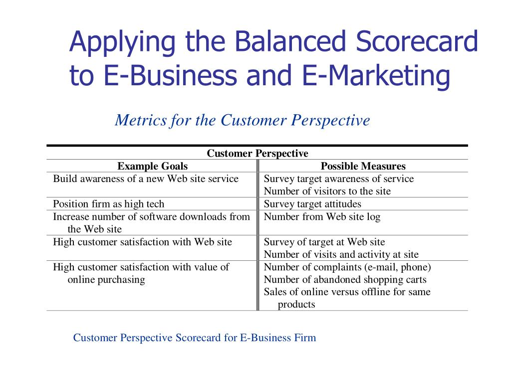 Applying the Balanced Scorecard to E-Business and E-Marketing