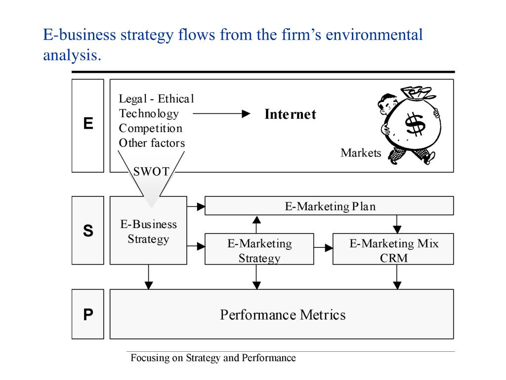 E-business strategy flows from the firm's environmental analysis.