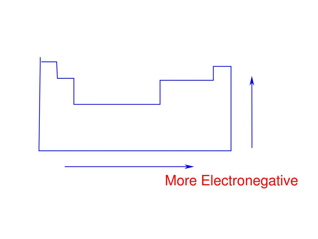 More Electronegative