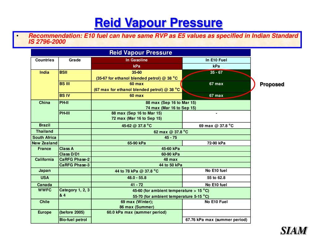 Reid Vapour Pressure