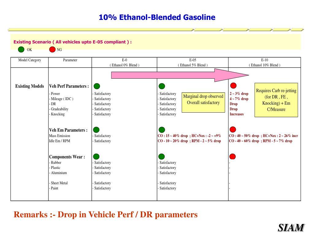 10% Ethanol-Blended Gasoline
