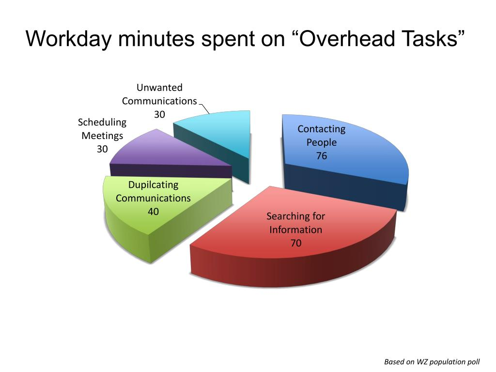 "Workday minutes spent on ""Overhead Tasks"""
