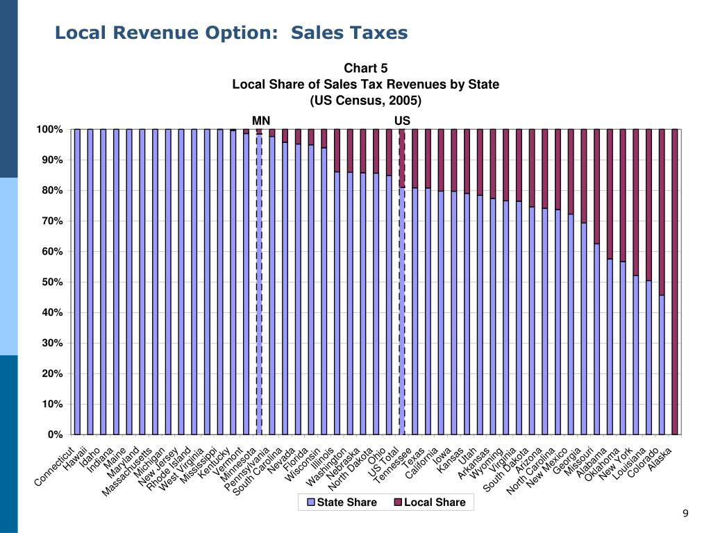 Local Revenue Option:  Sales Taxes