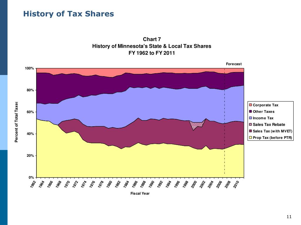 History of Tax Shares