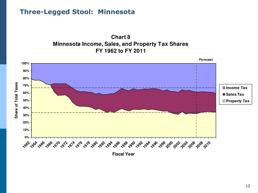 Three-Legged Stool:  Minnesota