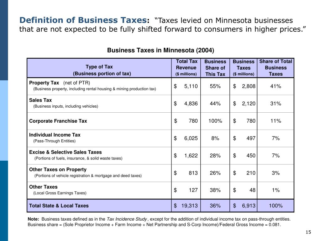 Definition of Business Taxes