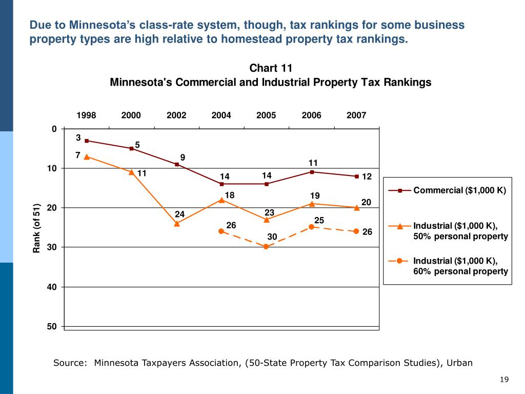 Due to Minnesota's class-rate system, though, tax rankings for some business property types are high relative to homestead property tax rankings.