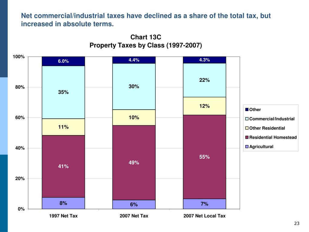 Net commercial/industrial taxes have declined as a share of the total tax, but increased in absolute terms.