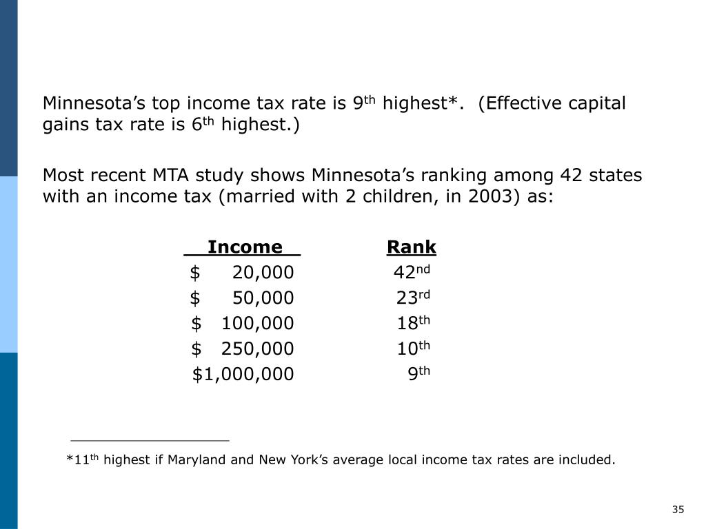 Minnesota's top income tax rate is 9