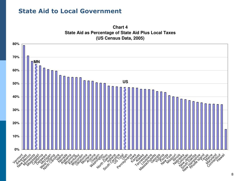 State Aid to Local Government