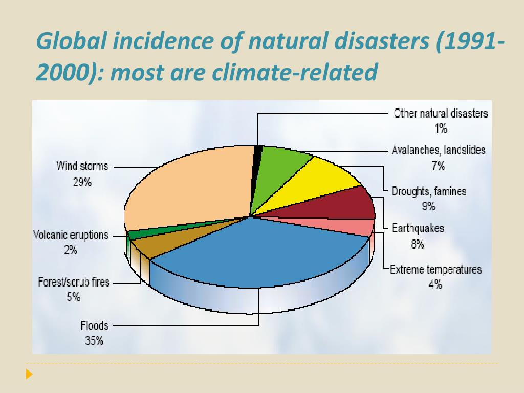 Global incidence of natural disasters (1991- 2000): most are climate-related