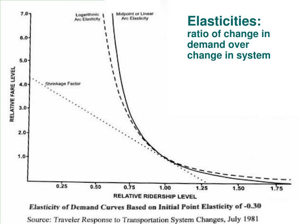 Elasticities: