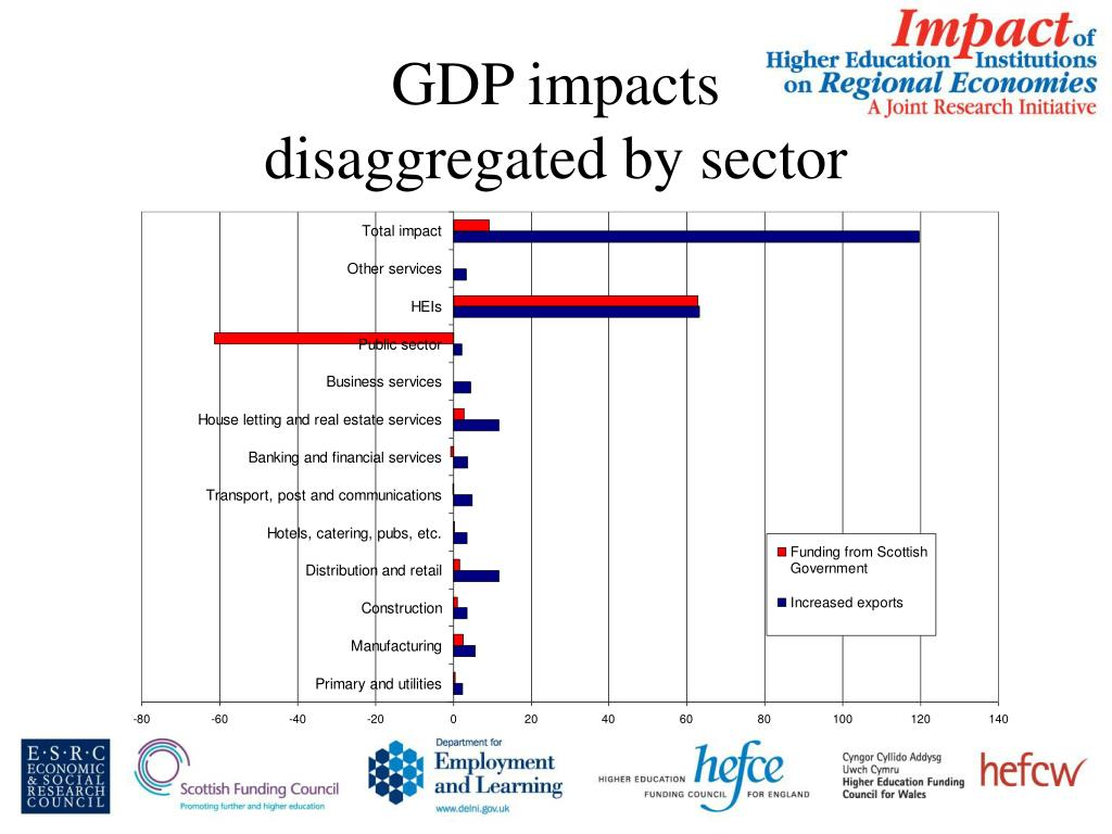 GDP impacts
