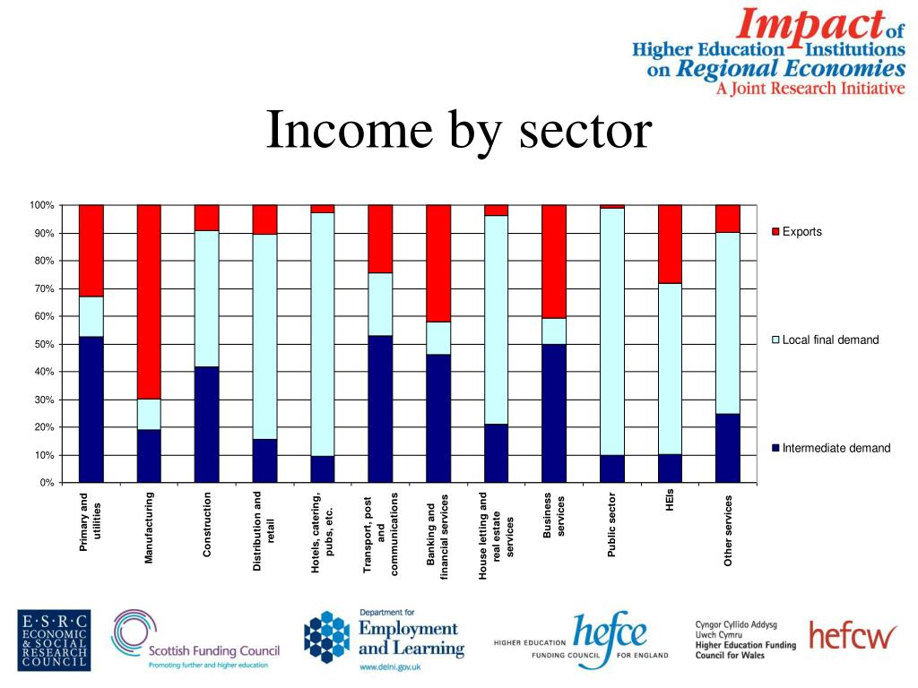 Income by sector