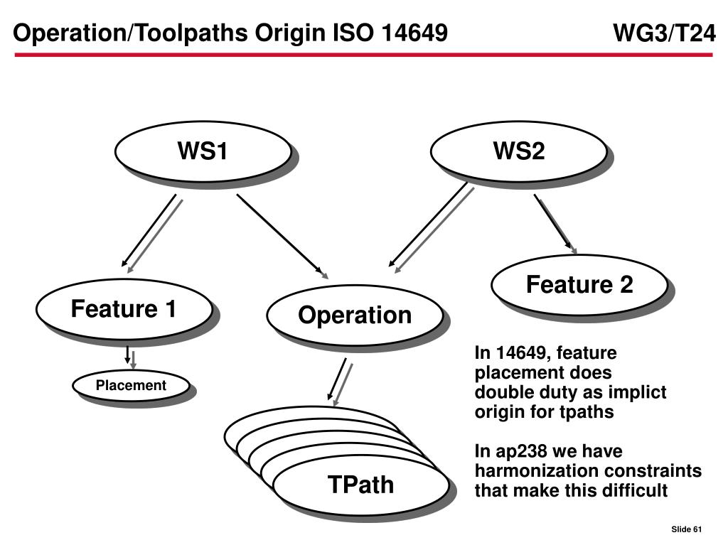 Operation/Toolpaths Origin ISO 14649