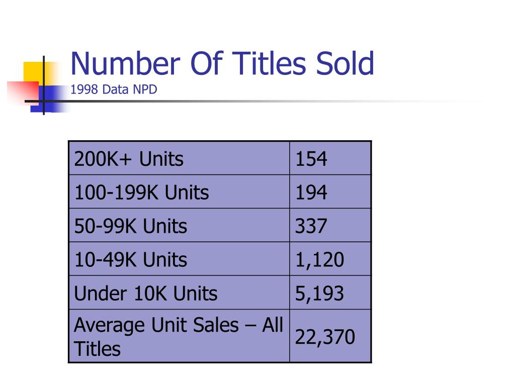 Number Of Titles Sold