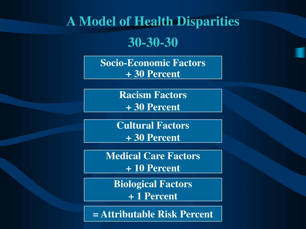 A Model of Health Disparities