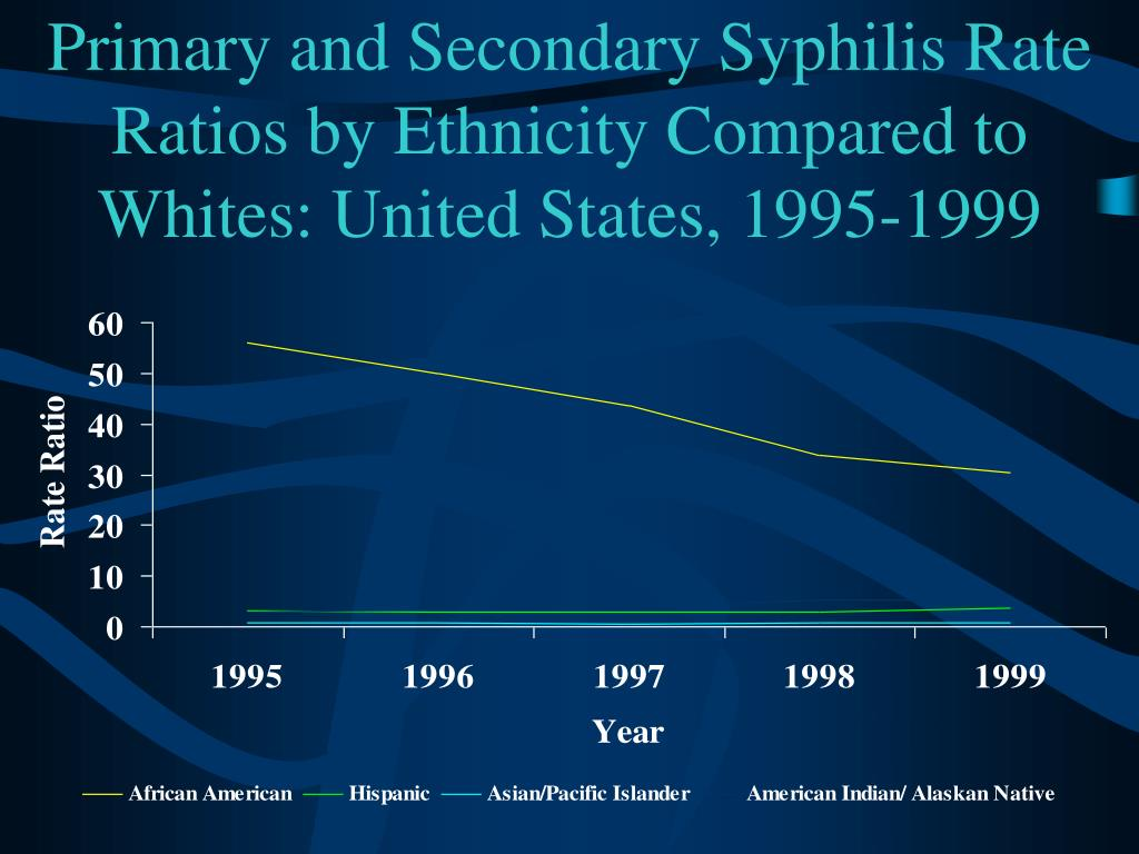 Primary and Secondary Syphilis Rate Ratios by Ethnicity Compared to Whites: United States, 1995-1999