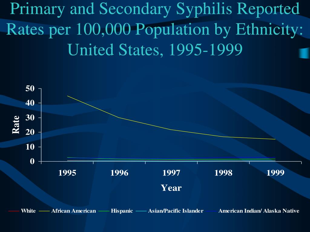 Primary and Secondary Syphilis Reported Rates per 100,000 Population by Ethnicity: United States, 1995-1999