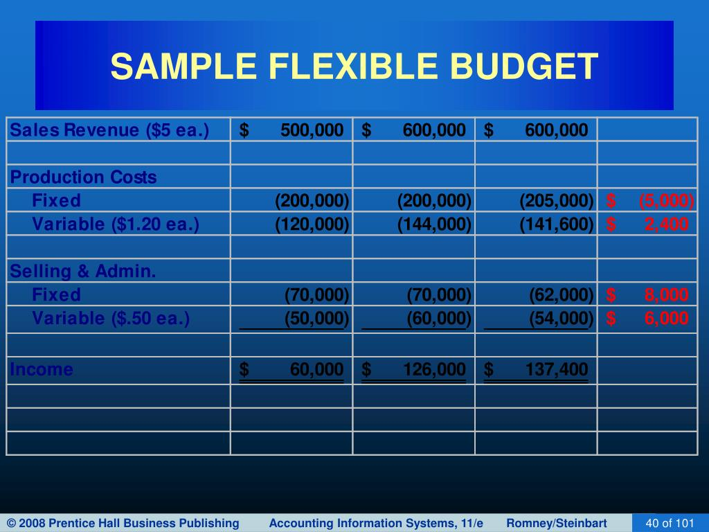 SAMPLE FLEXIBLE BUDGET